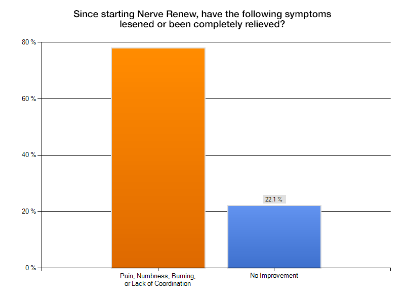 Neuropathy Support Formula Success Rate
