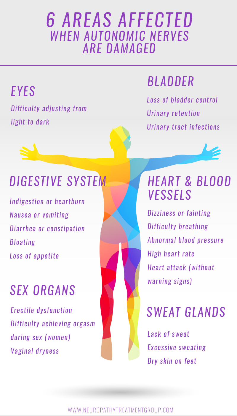 autonomic neuropathy symptoms